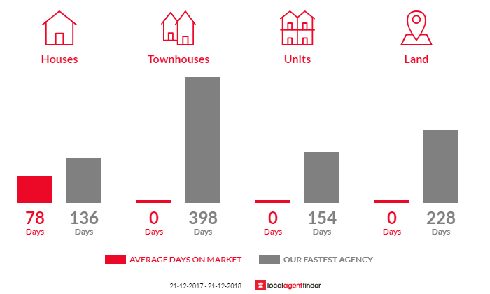 Average time to sell property in Nullawarre, VIC 3268
