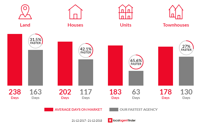 Average time to sell property in Numurkah, VIC 3636