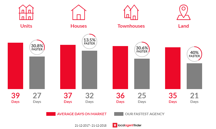 Average time to sell property in Nunawading, VIC 3131