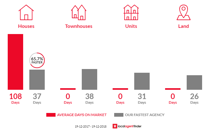 Average time to sell property in Nunderi, NSW 2484