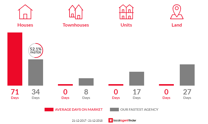Average time to sell property in Nutfield, VIC 3099