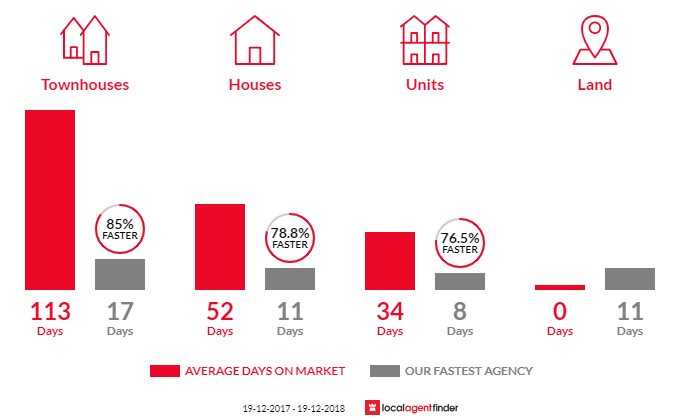 Average time to sell property in Oak Flats, NSW 2529