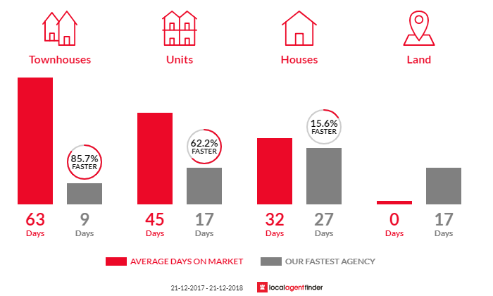 Average time to sell property in Oak Park, VIC 3046