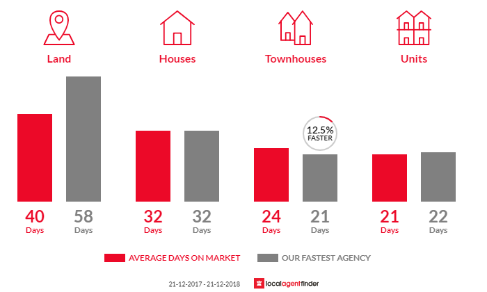 Average time to sell property in Oakdowns, TAS 7019