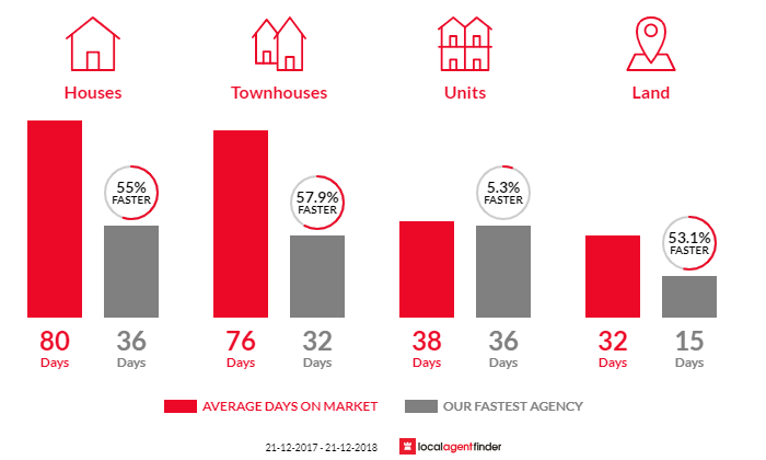 Average time to sell property in Oaklands Park, SA 5046