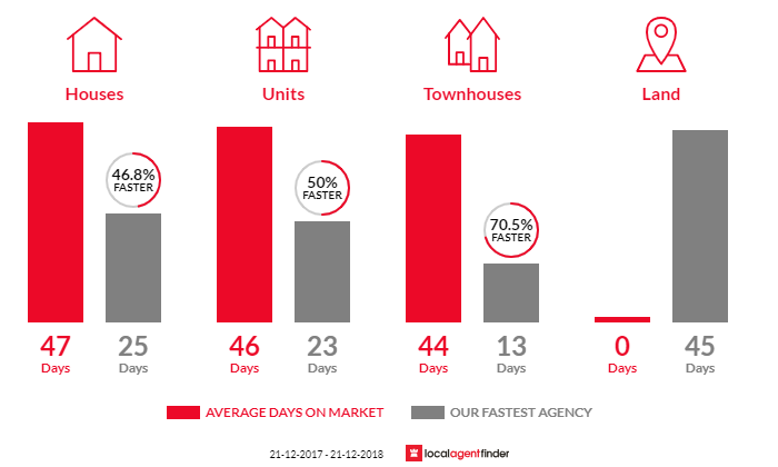 Average time to sell property in Oakleigh East, VIC 3166