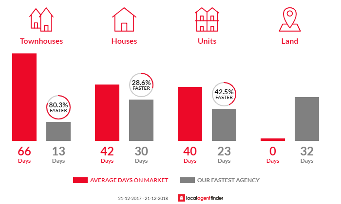 Average time to sell property in Oakleigh South, VIC 3167