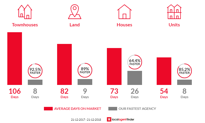 Average time to sell property in Ocean Grove, VIC 3226