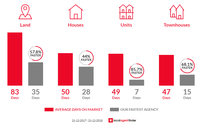 Average time to sell property in Officer, VIC 3809