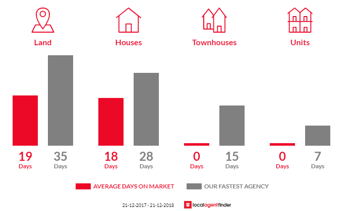 Average time to sell property in Officer South, VIC 3809