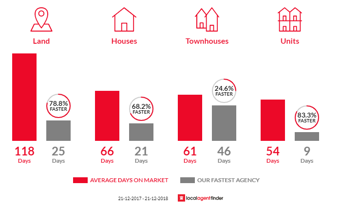 Average time to sell property in Old Beach, TAS 7017