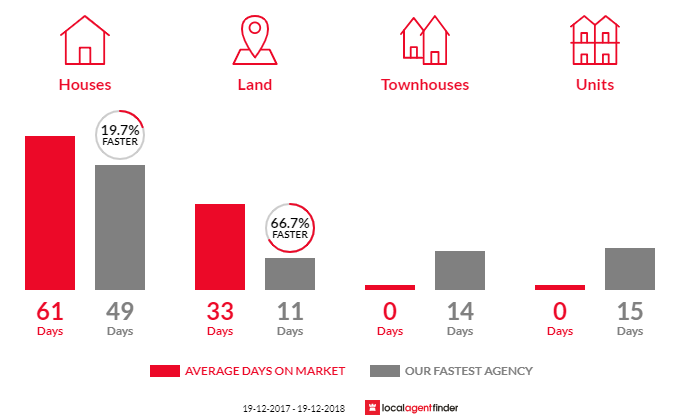 Average time to sell property in Old Erowal Bay, NSW 2540