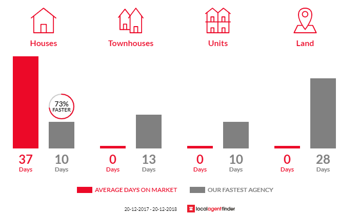 Average time to sell property in Old Guildford, NSW 2161