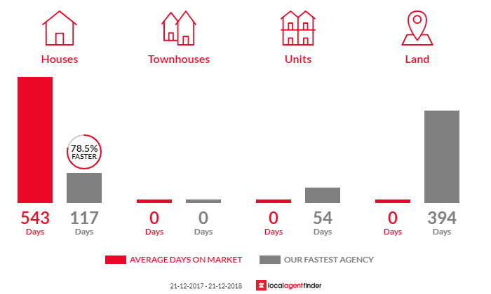Average time to sell property in Old Tallangatta, VIC 3701