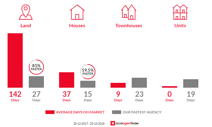 Average time to sell property in Old Toongabbie, NSW 2146