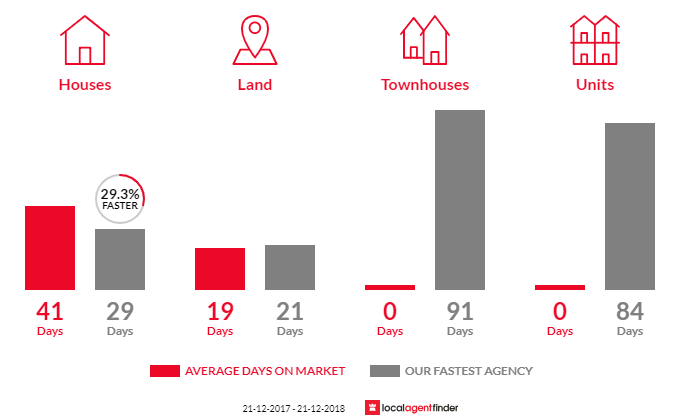 Average time to sell property in Olinda, VIC 3788
