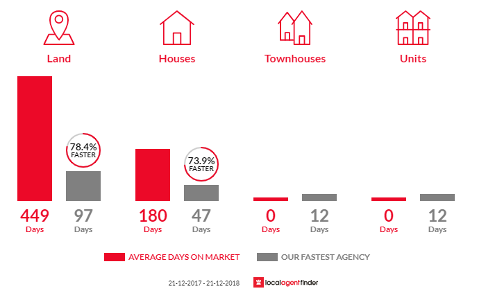 Average time to sell property in One Tree Hill, SA 5114
