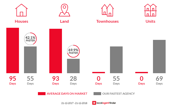 Average time to sell property in Onkaparinga Hills, SA 5163