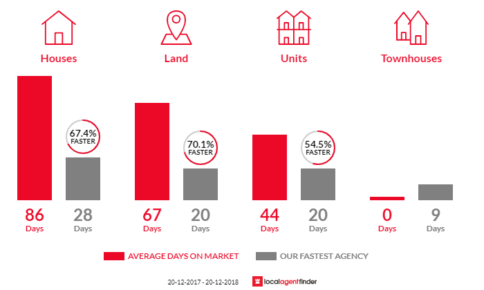 Average time to sell property in Oran Park, NSW 2570