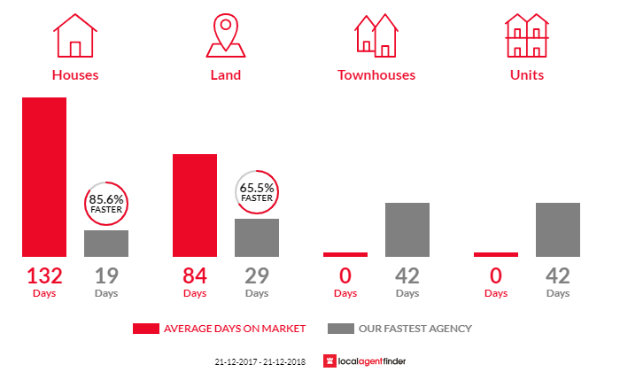 Average time to sell property in Orange Grove, WA 6109