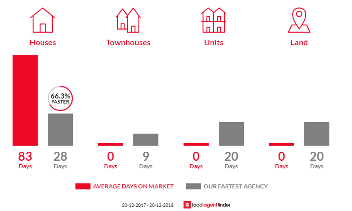 Average time to sell property in Orangeville, NSW 2570