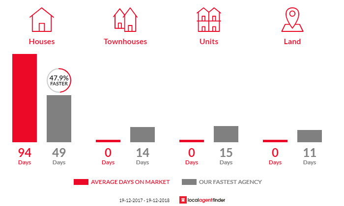 Average time to sell property in Orient Point, NSW 2540