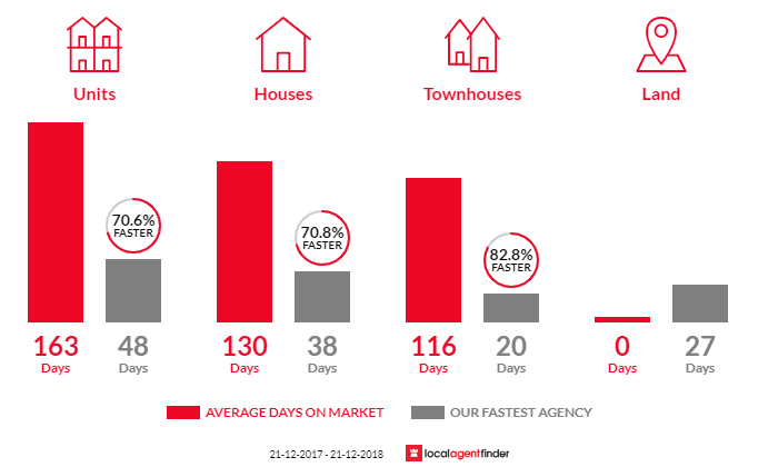 Average time to sell property in Osborne Park, WA 6017