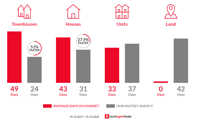 Average time to sell property in Ourimbah, NSW 2258