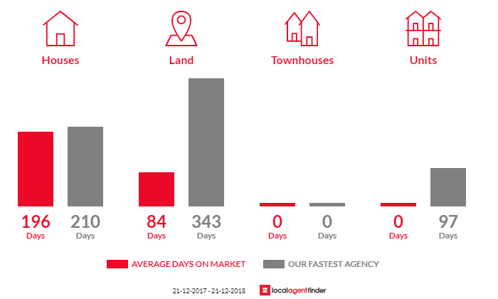 Average time to sell property in Ouyen, VIC 3490
