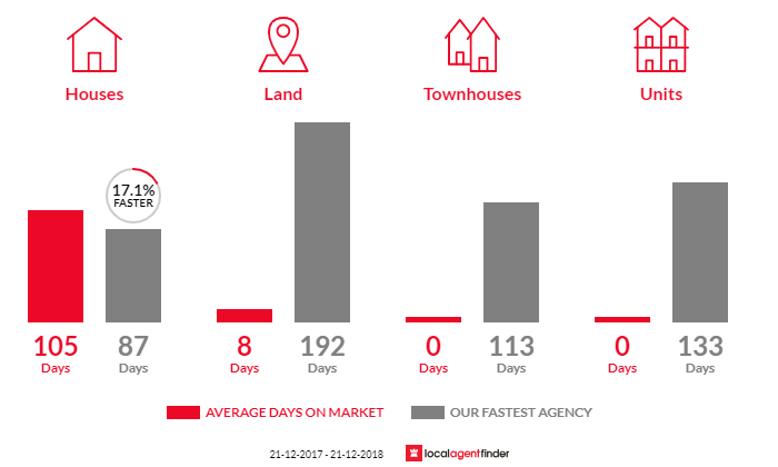Average time to sell property in Oxley, VIC 3678