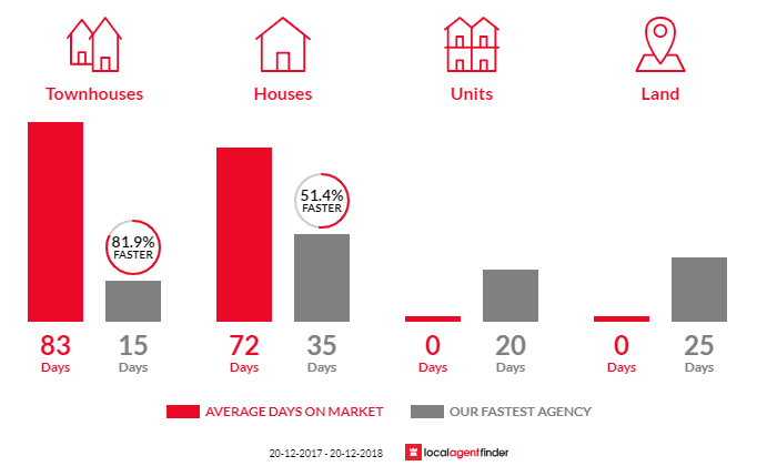 Average time to sell property in Oxley Park, NSW 2760