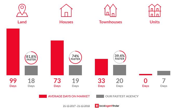Average time to sell property in Padbury, WA 6025