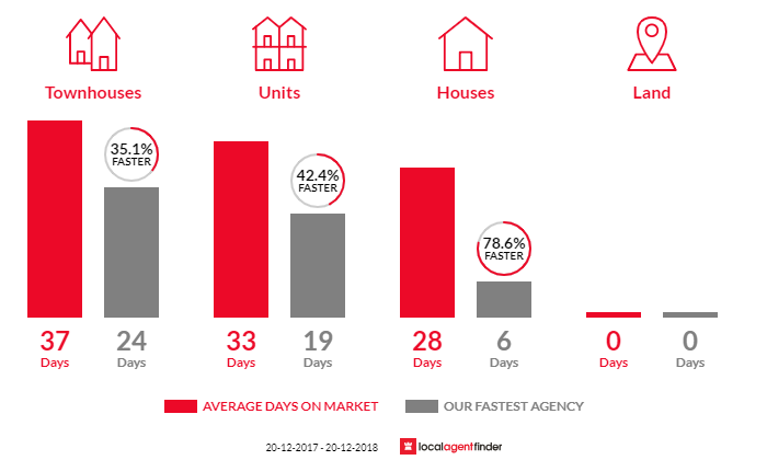 Average time to sell property in Paddington, NSW 2021