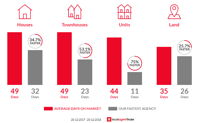 Average time to sell property in Padstow, NSW 2211