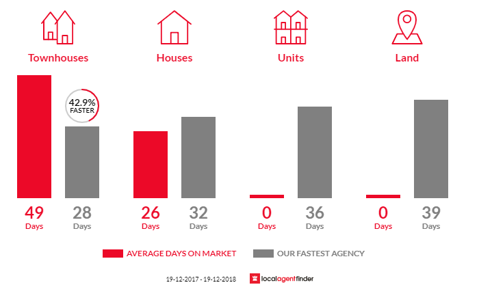 Average time to sell property in Page, ACT 2614