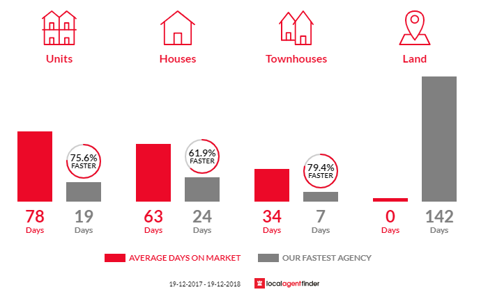 Average time to sell property in Pagewood, NSW 2035