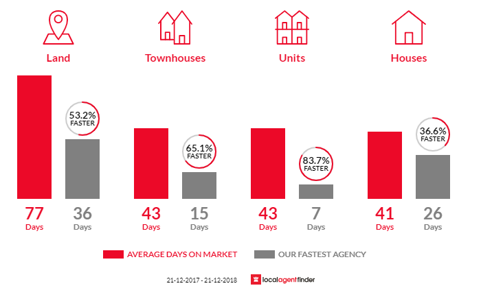 Average time to sell property in Pakenham, VIC 3810
