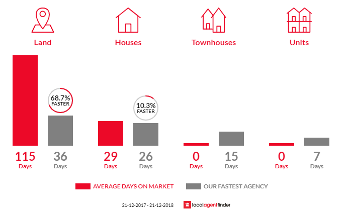 Average time to sell property in Pakenham South, VIC 3810
