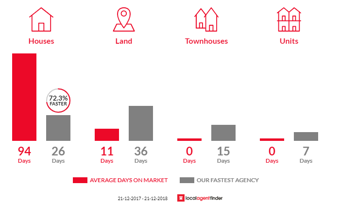 Average time to sell property in Pakenham Upper, VIC 3810