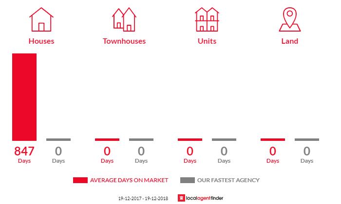 Average time to sell property in Pallamallawa, NSW 2399