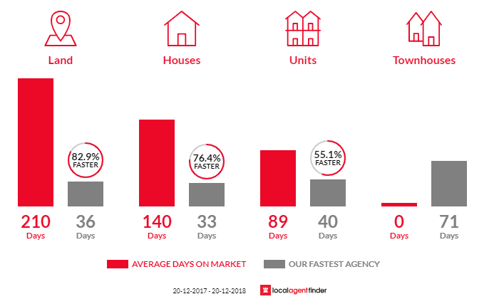 Average time to sell property in Palm Beach, NSW 2108