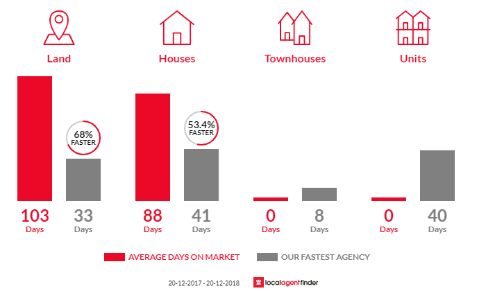 Average time to sell property in Palmview, QLD 4553