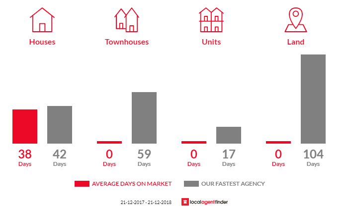 Average time to sell property in Panton Hill, VIC 3759