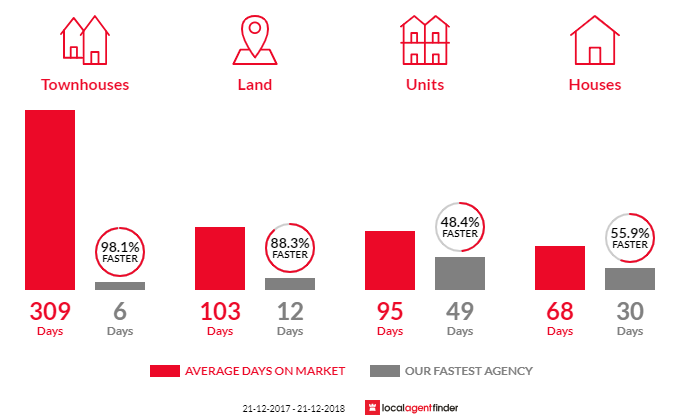 Average time to sell property in Para Hills West, SA 5096