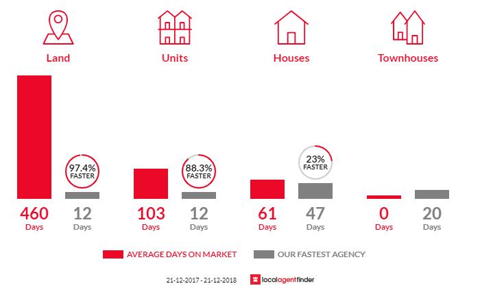 Average time to sell property in Para Vista, SA 5093