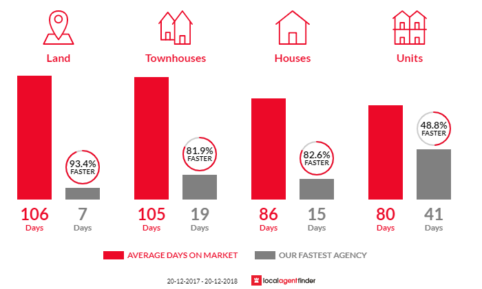 Average time to sell property in Paradise Point, QLD 4216