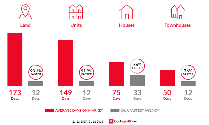 Average time to sell property in Paralowie, SA 5108