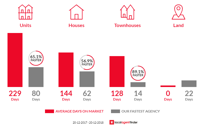 Average time to sell property in Parap, NT 0820