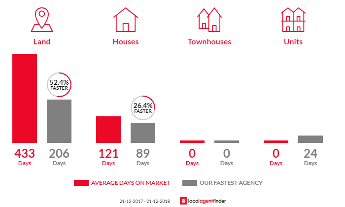 Average time to sell property in Parham, SA 5501