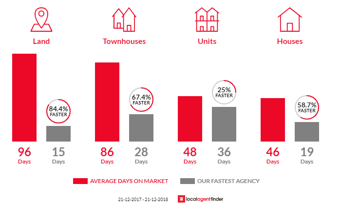 Average time to sell property in Park Holme, SA 5043